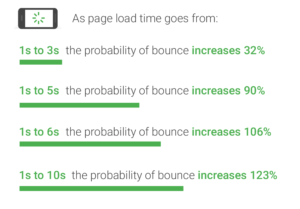 A faster website is more user-friendly