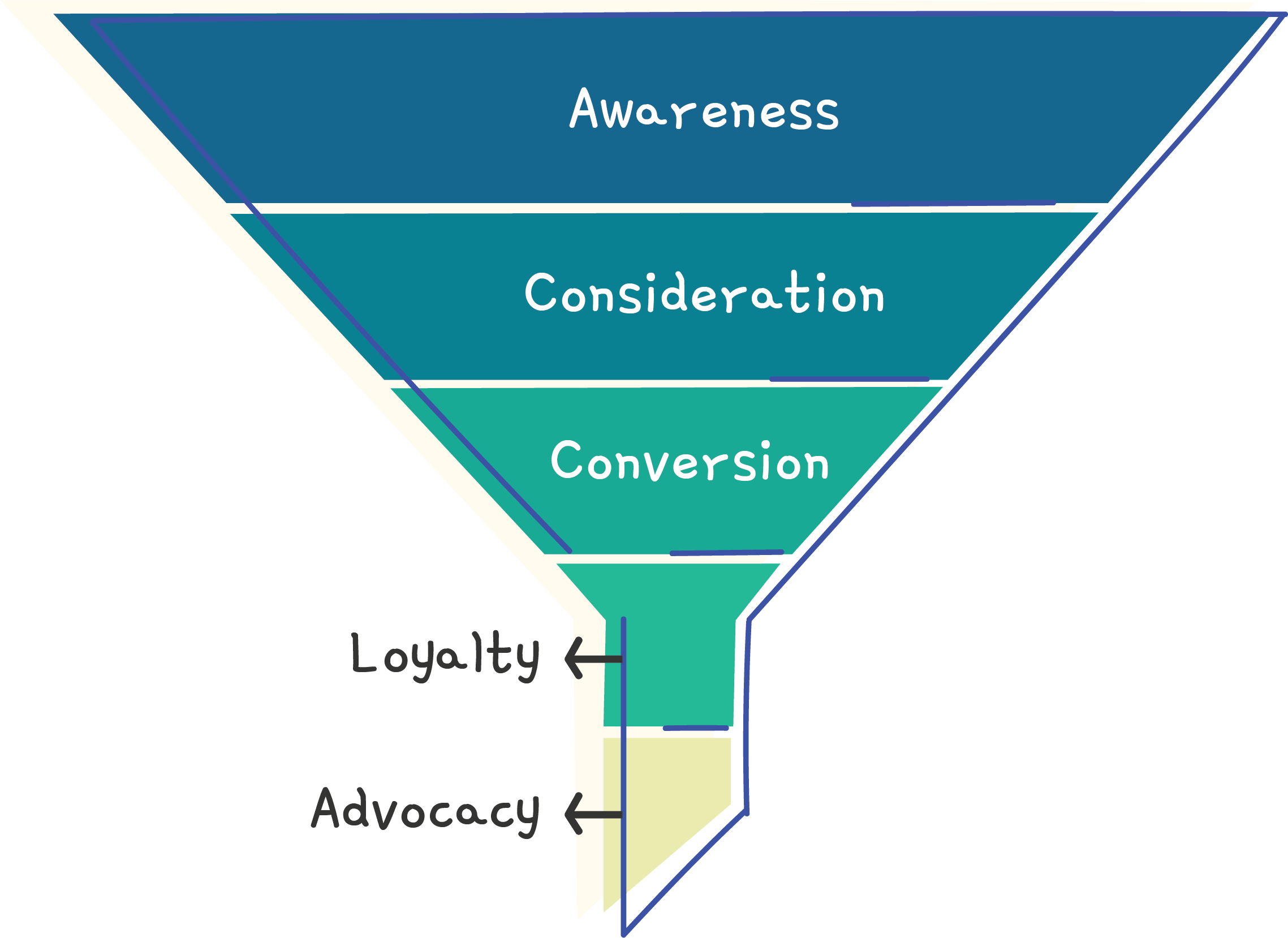 Engage and address the buyer