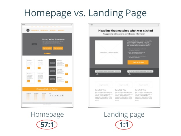 homepage VS. landing pages