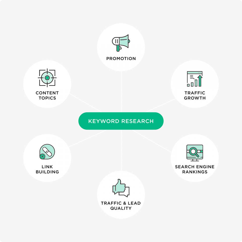 keyword research important