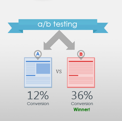 An ultimate guide to why A/B testing is crucial in digital marketing