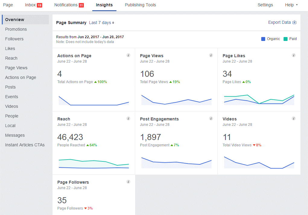 good grip over Facebook insights