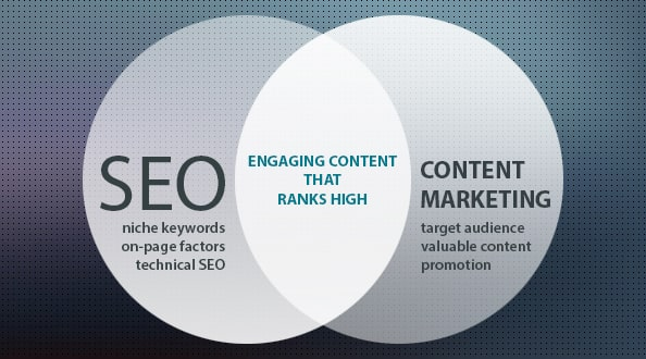Implement SEO tactics in your content marketing