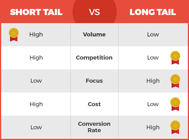 long-tail keywords are more good for you than the short-tail