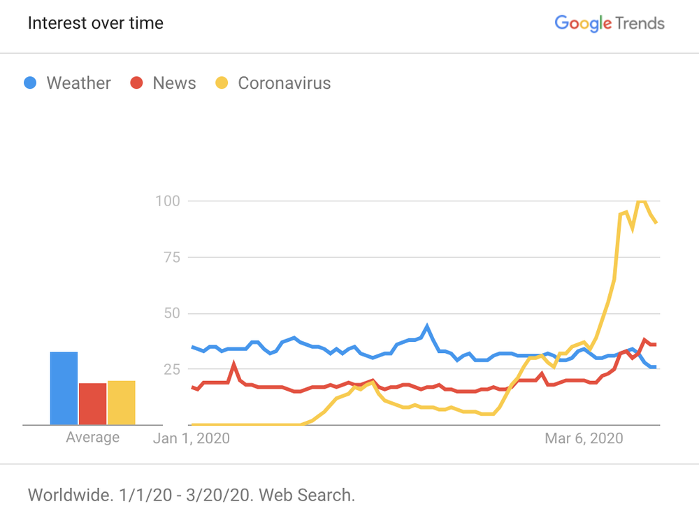 'Interest over time' by Google trend